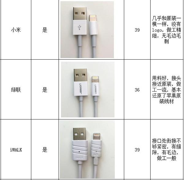 iPhone数据线暴力拆解,12款苹果数据线深度测评